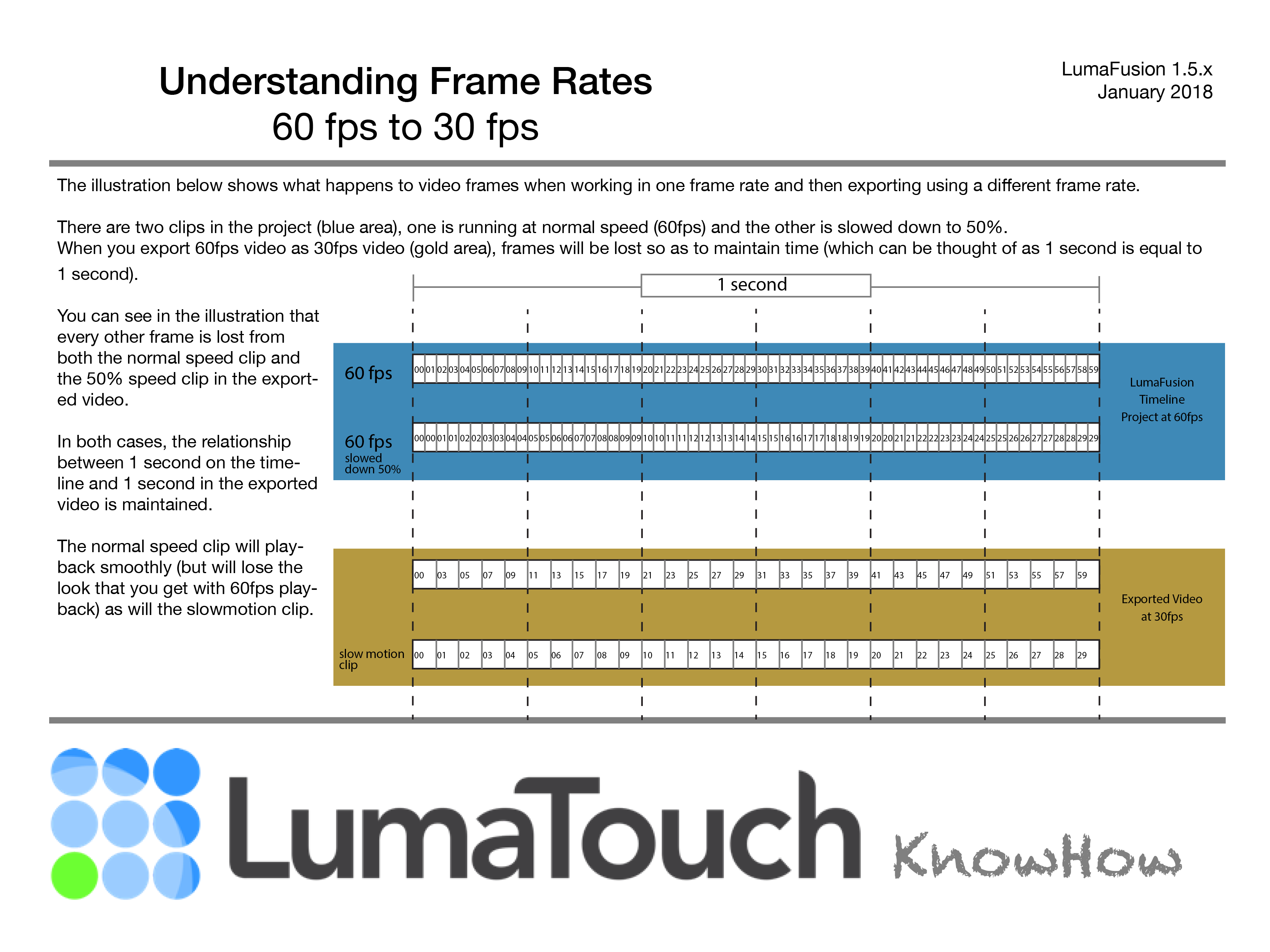 LTKH Understanding Frame Rate 60 to 30.png